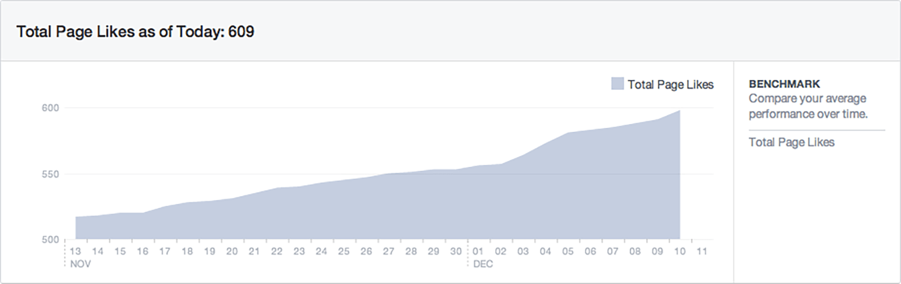 Facebook Page Likes Chart