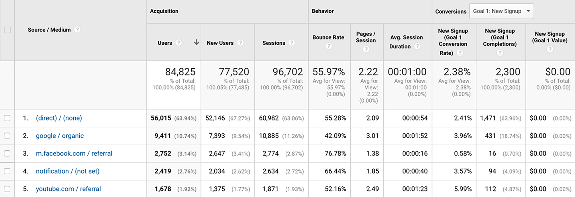 Google Analytics Conversion Rates By Source