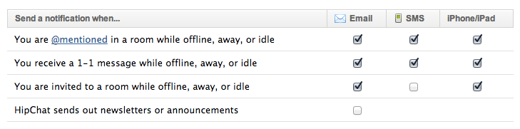 HipChat Notification Options