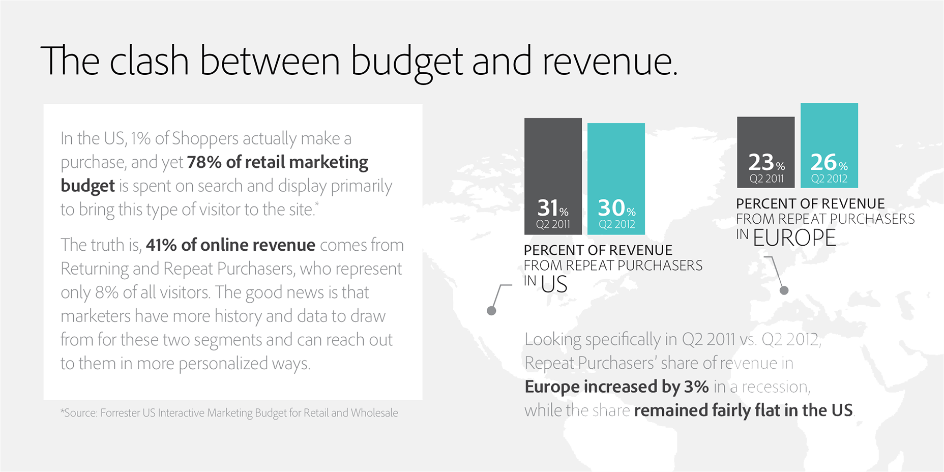 The Clash Between Budget and Revenue