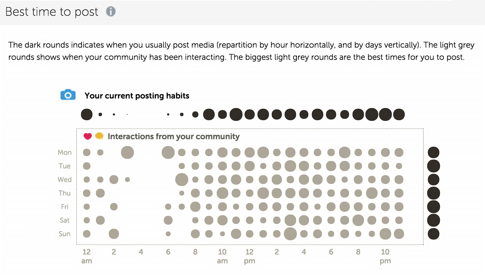 Iconosquare helps you find the best time to post on Instagram